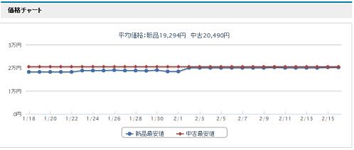 オークファンプロ価格チャート画像