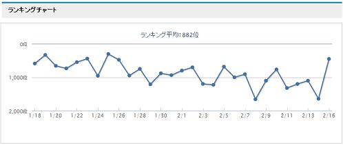 オークファンプロランキングチャート画像