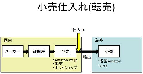 現在のAmazon輸出流れ